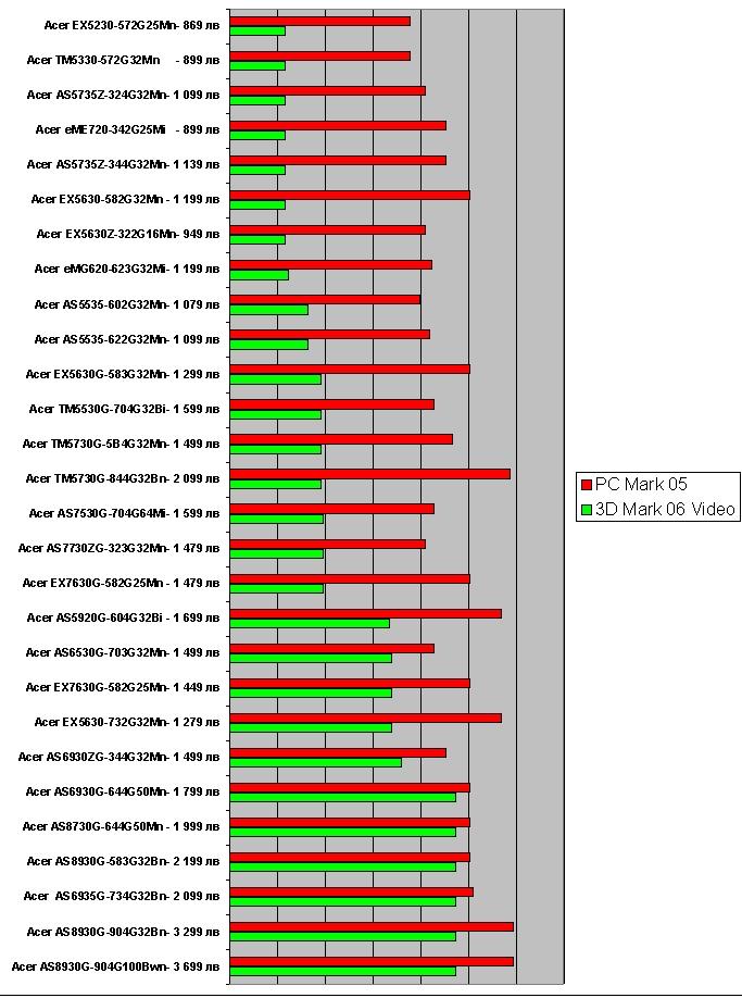 ПОказва класация според тест на видео карти