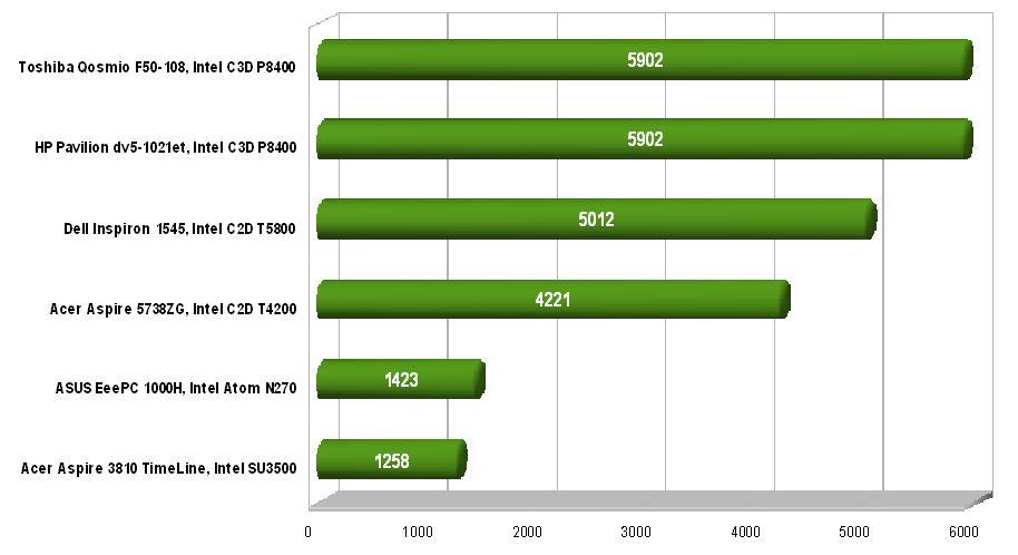 тестове процесори