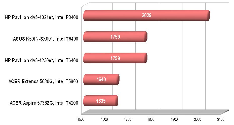 procesor процесор