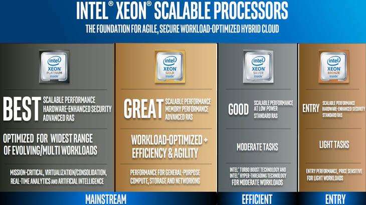 Xeon Scalable на Intel идва като гама от 4 сървърни решения