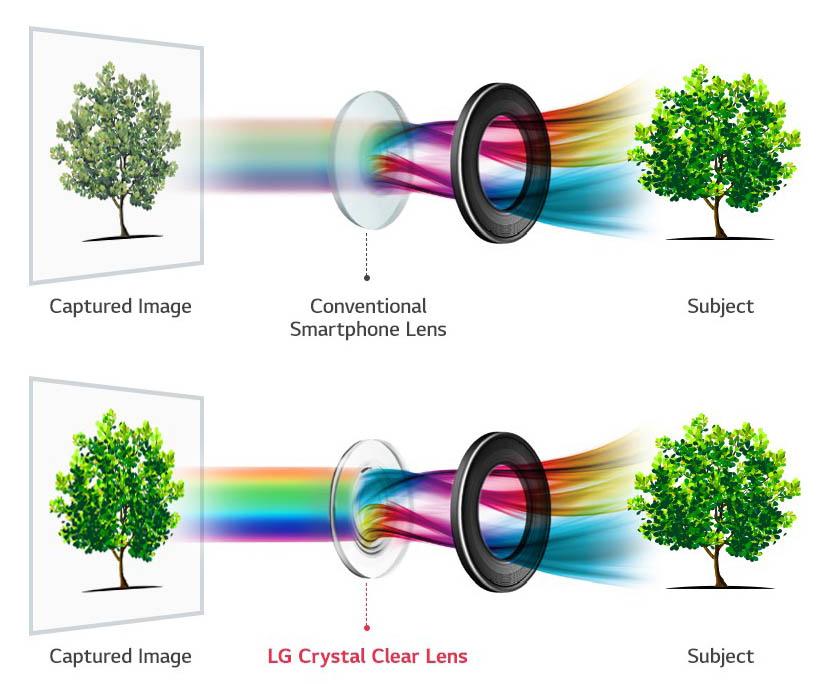 LG V30 ще има първата в света камера с бленда f/1.6