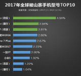 Кои са хитовите смартфони, най-често клонирани от китайските производители